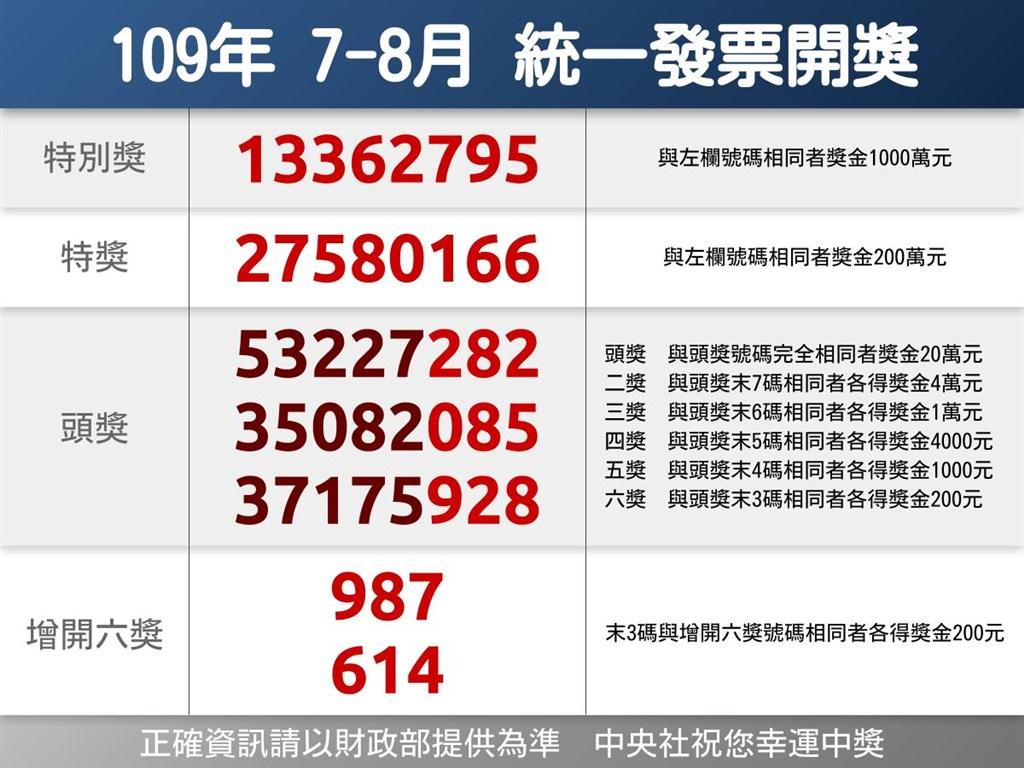 線上老虎機-統一發票109年7-8月千萬獎號碼:13362795